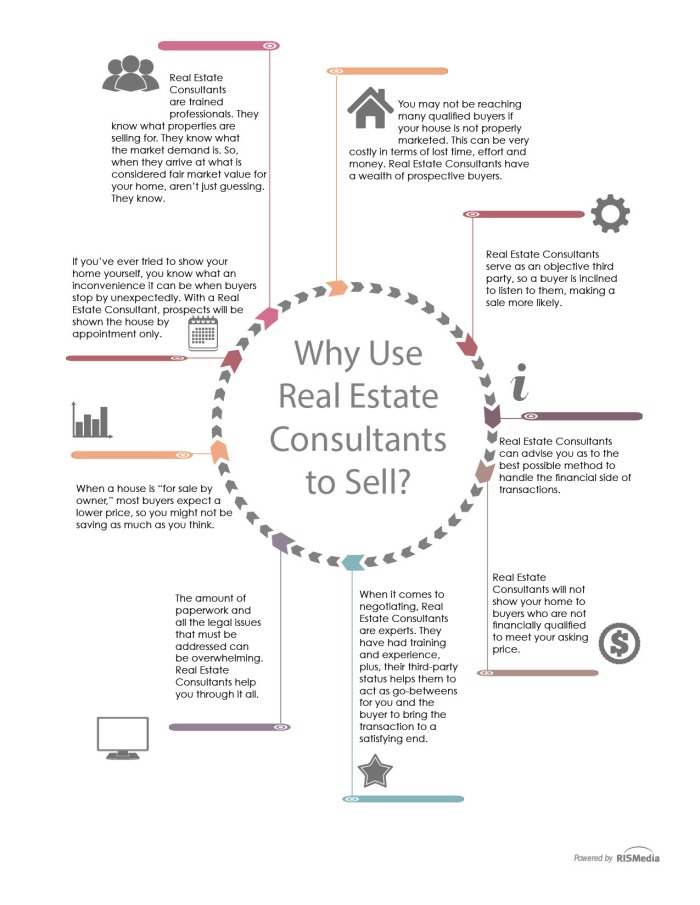 Why-use-RE-Consulltant